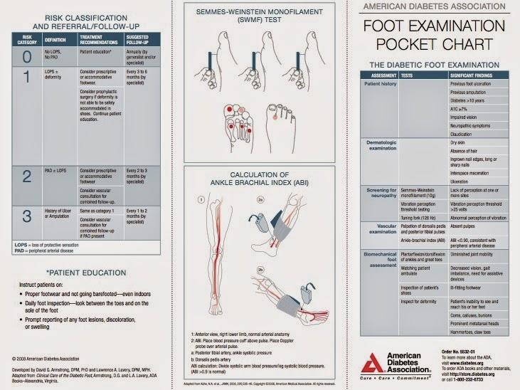 Download: Comprehensive Diabetic Foot Exam (CDFE) Form and ADA ...