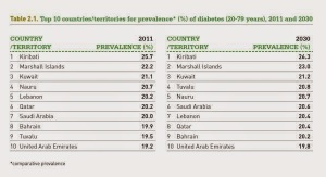 Diabetes: The Top 10 Nations