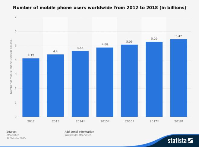 statistic_id274774_mobile-phone-users-worldwide-2012-2018
