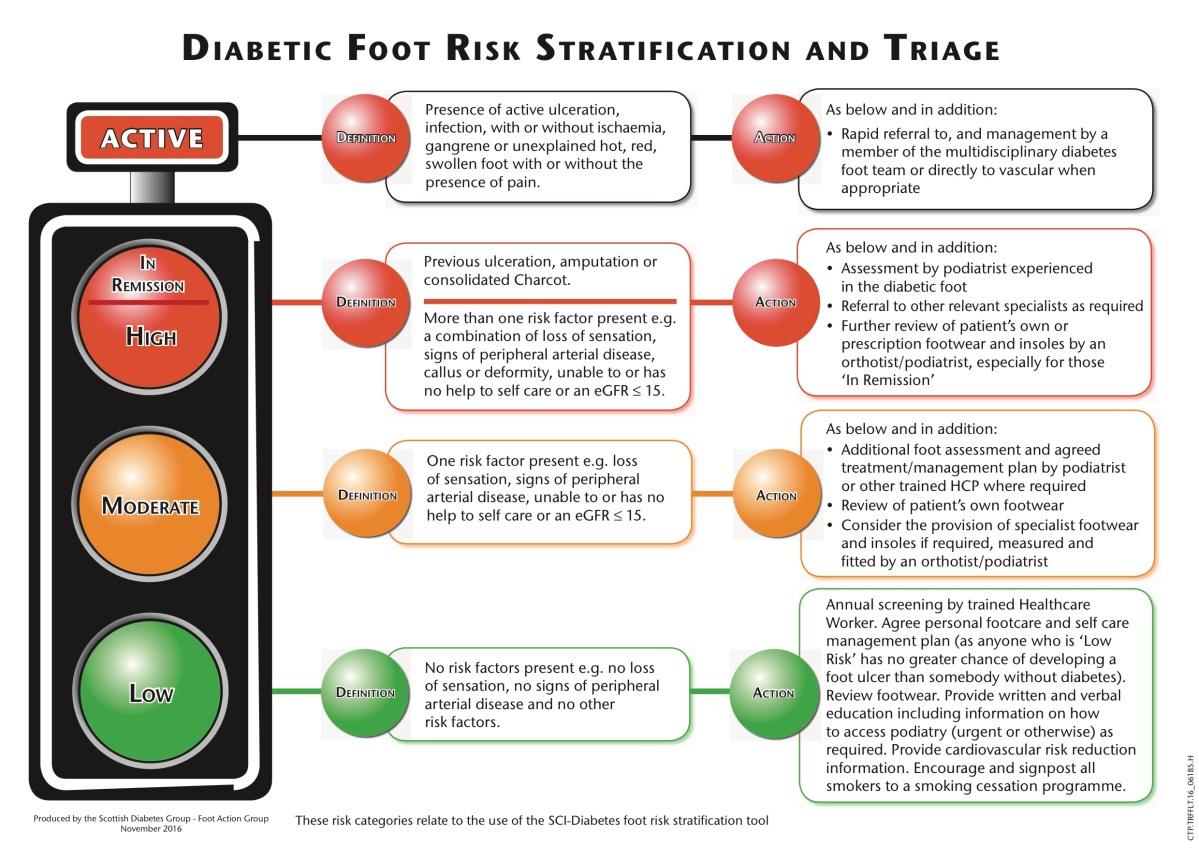 Diabetic Foot Risk Stratification  As Simple As Green
